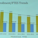 MC has experienced declining enrollments in recent years.